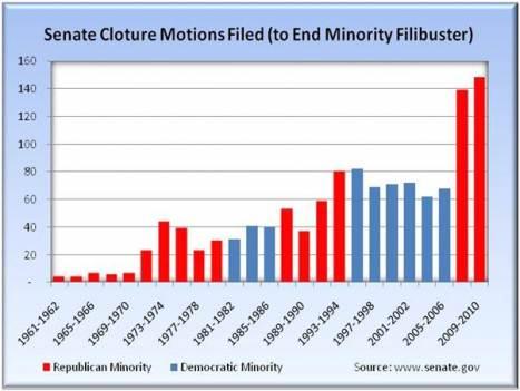 Atlantic Monthly - Source US Senate